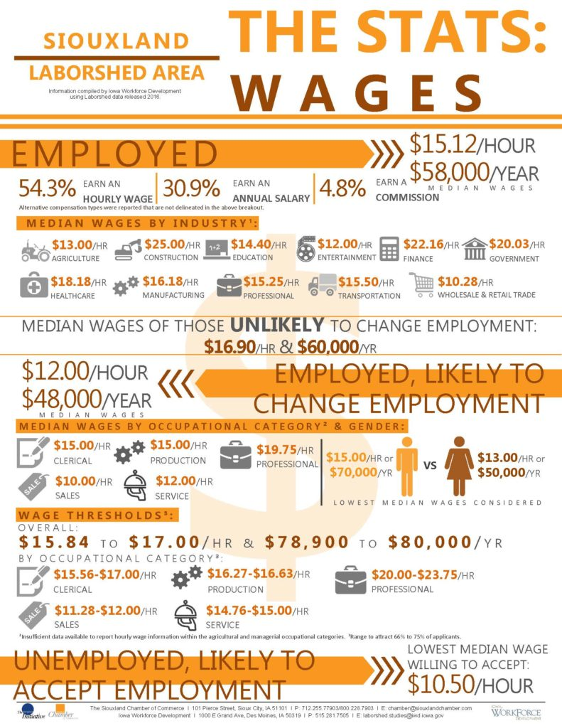 wages-siouxland-003